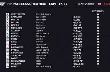 Gp Gran Bretagna: Vola Verstappen nella prima qualifica sprint