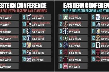 ESPN presenta sus pronósticos para la Regular Season 2017-2018