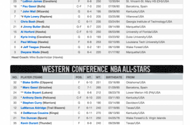 NBA : Retour sur le programme du All-Star Game 2015