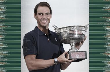 Se sorteó el cuadro masculino de Roland Garros