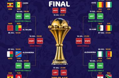 Africa Nations Cup: i risultati ufficiali della fase a gironi