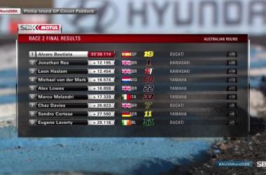 SBK Gp di Australia gara 2- Bautista torna a fare la vittoria bis. Secondo Rea e terzo Haslam