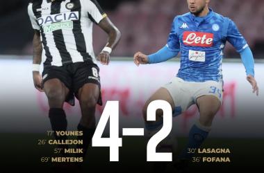 Serie A - L'Udinese ci mette tanto cuore, ma non basta, il Napoli è più forte (4-2)