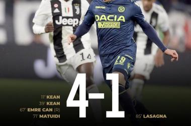 Fonte: https://twitter.com/Udinese_1896