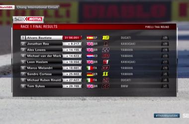 SBK Gp Thailandia race 1 - Ennesimo capolavoro di Bautista con la terza vittoria in tre gare
