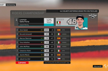 Moto3 Gp Germania- Dalla Porta c'è. Vince e si prende la testa del Mondiale