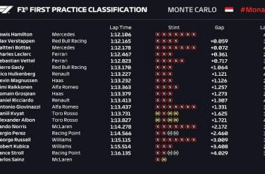 Formula 1 Gp Monaco - Prime libere a tutto Hamilton