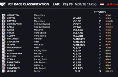 F1 - GP Monaco: Hamilton eroico, Verstappen immenso ma non basta. Secondo Vettel