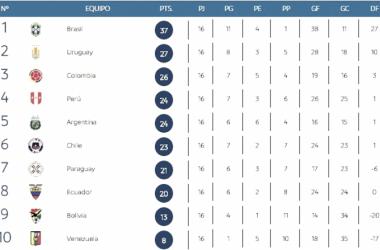 Tabla de posiciones. Foto: Conmebol