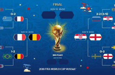 source photo: profilo Twitter FIFa World Cup
