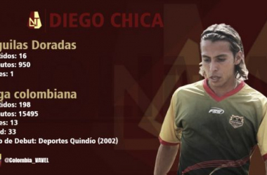 Diego Chica: tercer refuerzo del Deportes Tolima