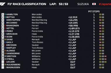 Vettel Tabrak Verstappen, Lewis HamiltonSapu Bersih