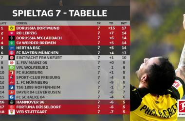 Resumen de la jornada 7, Bundesliga 2018/19: el Dortmund gobierna de nuevo
