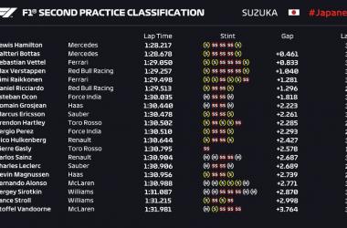 Formula 1 - Gran Premio del Giappone: Mercedes in testa nelle libere 2