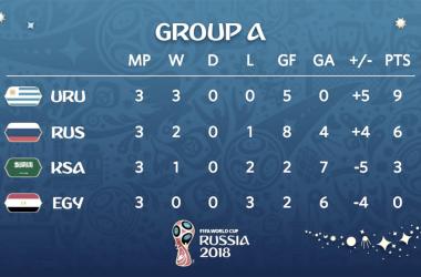 la classifica finale del gruppo a (fonte foto fifa world cup twitter)