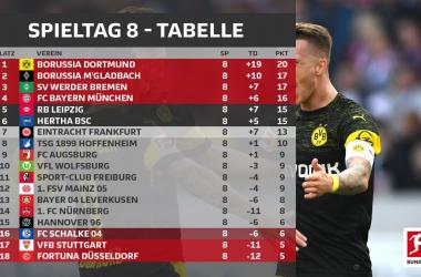 Resumen de la jornada 8, Bundesliga 2018/19: el Dortmund no afloja el paso