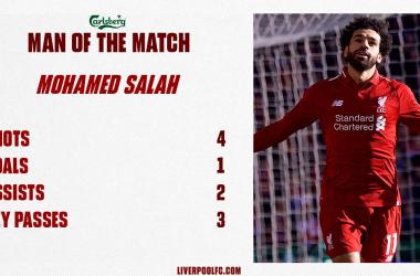 Premier - Il Liverpool rulla anche il Cardiff: Salah, Shaqiri e Mané firmano il 4-1