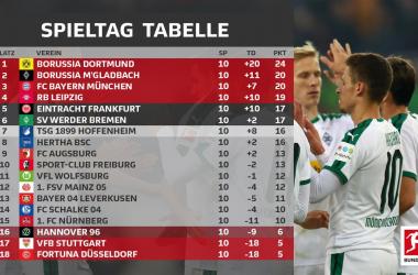 (Foto: @Bundesliga:_DE)