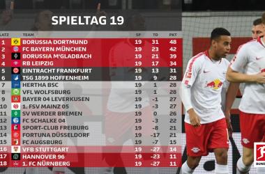 (Foto: @Bundesliga_DE
