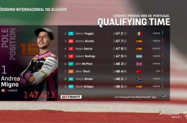 Gp Portogallo: E' Pole italiana con Migno in Moto3