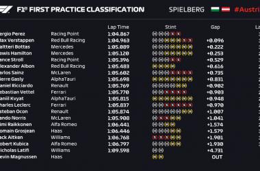 Gp Austria (Stiria): A Perez le prime libere, ma occhio alla Ferrari