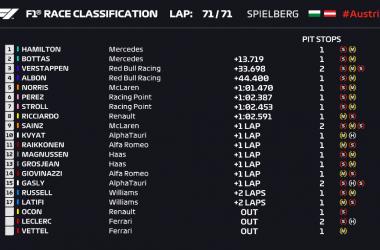 Gp Stiria (Austria): Vince Hamilton e doppietta Mercedes, vergogna Ferrari