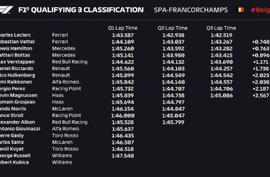 Formula 1 Gp Belgio- La Pole è Rossa! LeClerc in prima casella e secondo Vettel