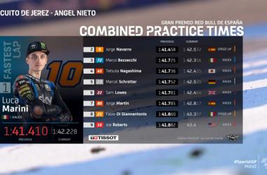 Gp Jerez: Super Luca Marini nelle due sessioni di libere