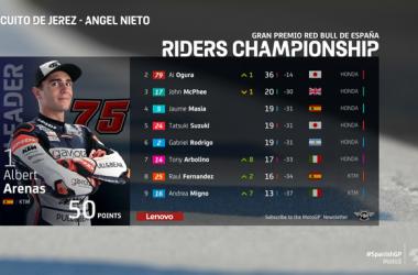 Moto3, Jerez: Arenas replica, ma Arbolino è terzo