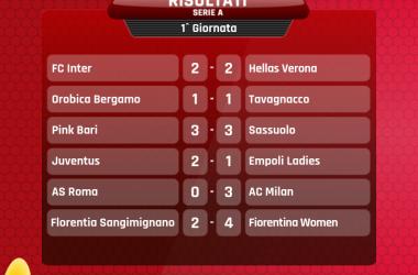 Serie A Femminile- Al Milan il big match con la Roma.