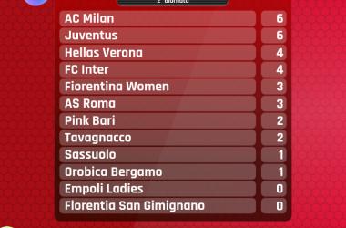 Serie A Femminile - La Roma batte la Fiorentina. Juventus-Milan coppia di testa