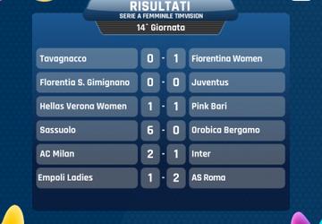 Serie A Femminile: Frena la Juventus, ne approfittano Milan e Fiorentina