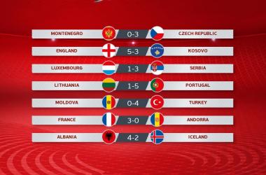 Qualificazioni Euro 2020: vincono le big, crollo dell'Islanda in casa dell'Albania