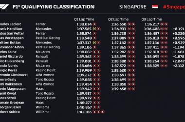 Formula 1 Gp Singapore- Terza pole per il fenomeno LeClerc!