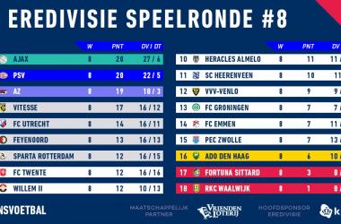 Eredivisie - Continuano a duellare Ajax e PSV. AZ terza forza, il Feyenoord rientra in lotta per l'Europa