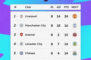 Premier League - Vincono Chelsea e Arsenal, crollo casalingo del Manchester City