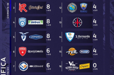 La Regular Season Italiana si gioca dal secondo posto. Troppa Virtus Bologna per tutti