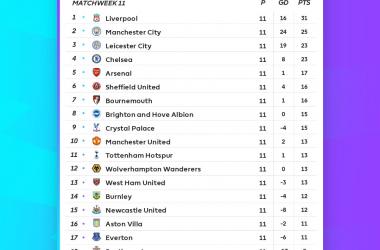 Premier League - Il Liverpool soffre, ma tiene la vetta. Vincono City, Chelsea e Leicester