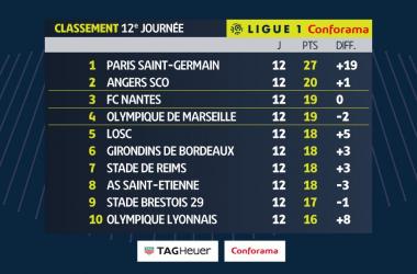 Ligue 1 - Il PSG non riesce a vincere, ma dietro vanno piano