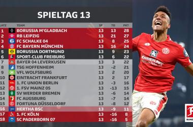 In Germania è il campionato più bello d'Europa: equilibrio e spettacolo