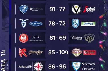 Perde la Virtus il big match contro Sassari e ne approfitta anche Milano