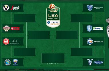 Le qualificate alla Coppa Italia: attenzione alle final eight più equilibrate di sempre