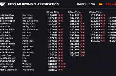 Gp Barcellona: Pole 92 per Hamilton