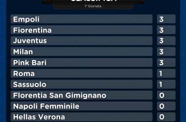 Ripartita la Serie A Femminile: Juve, Milan e Fiorentina con vittorie