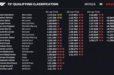 F1, Gp d'Italia - Ennesima pole position per Hamilton. Malissimo le Ferrari