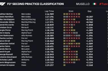 Gp Mugello: Doppietta Mercedes nelle seconde libere