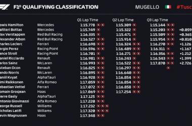 F1, Gp Toscana - Hamilton conquista la pole. Leclerc è 5°, Vettel eliminato in Q2