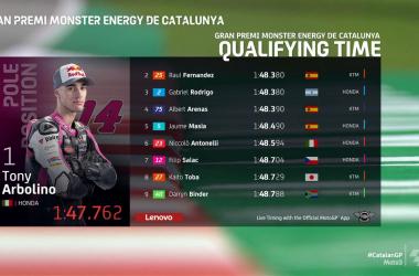 Gp Catalogna, Moto 3: Arbolino il più veloce e pole italiana