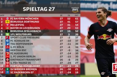 Bundesliga, Preview - Sfida al vertice: c'è ilKlassiker
