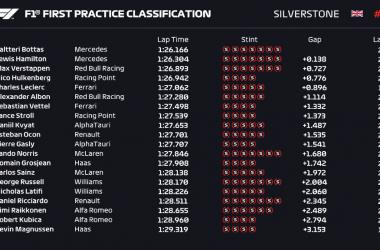 Gp Silverstone atto secondo: Doppietta Mercedes nelle prime libere